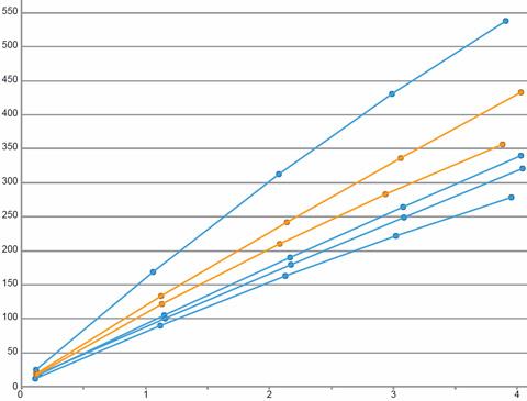 Cumulative BOE per Perf Cluster or Sliding Sleeve