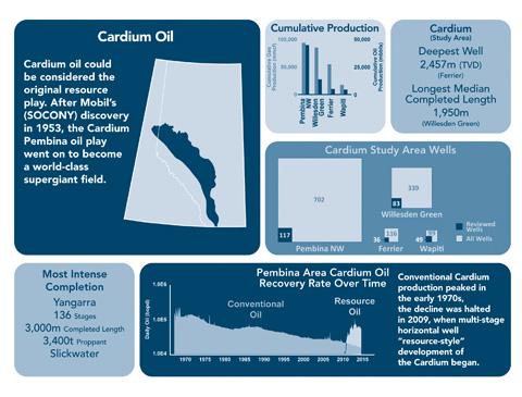 Cardium Oil Overview